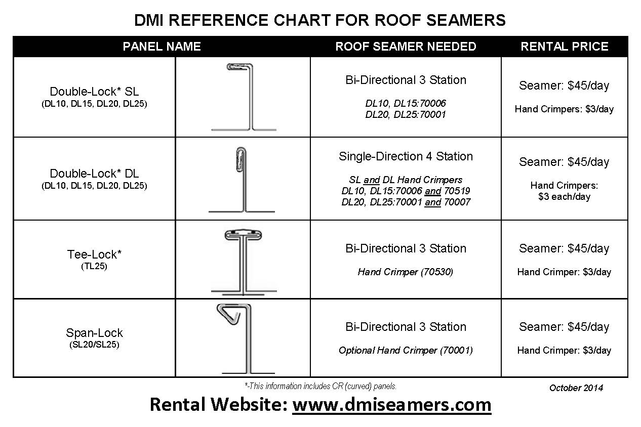 dmi_reference_chart